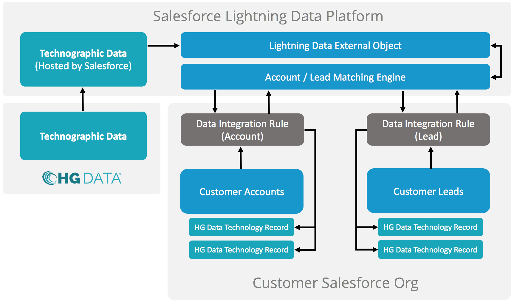 What is Lightning Data? – HG Insights